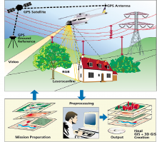 LIDAR, aerial and UxV mapping applications technologies